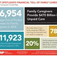 AARP conducted a study among family caregivers caring for an adult over the age of 18 to explore the out-of-pocket costs of caregiving and the financial strain on the family...